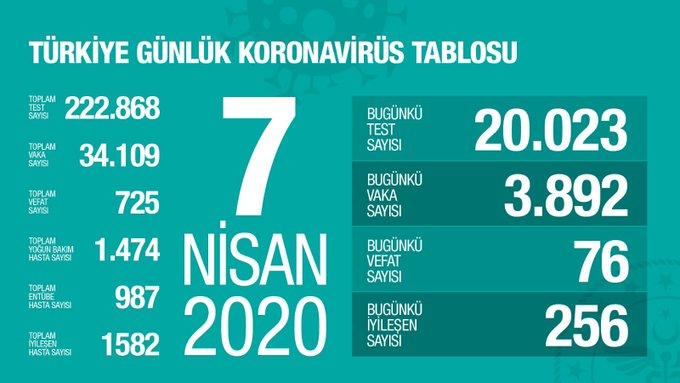 Dünya Koronavirüs Tablosu 7 Nisan